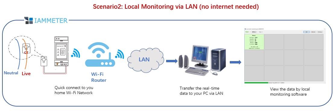 LAN Monitor